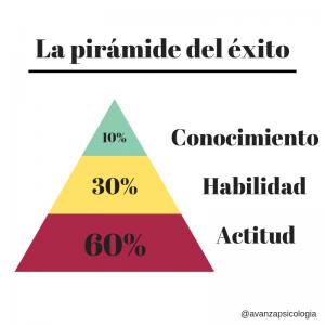 Piramide - Avanza Psicologia